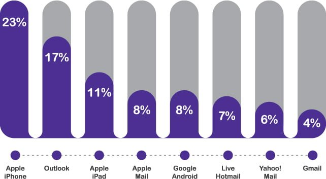 Email Marketing client usage