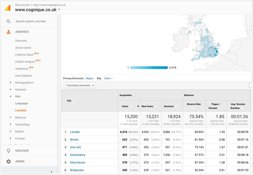 Marketing for Estate Agents - How to use analytics to your advantage