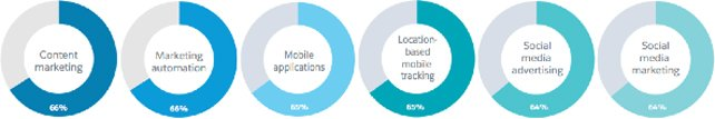 Areas where B2B marketers are increasing spend, from the Salesforce 2015 State of B2B Marketing - b2b marketing