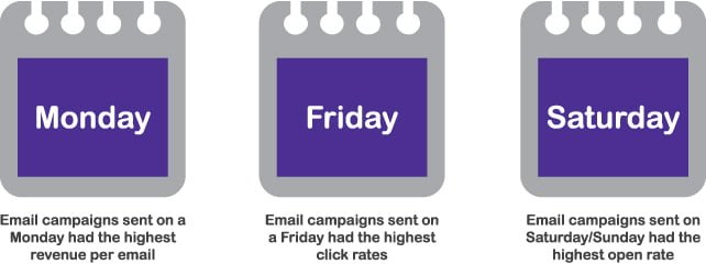 Email Marketing day of the week