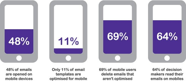 Mobile optimised email marketing templates