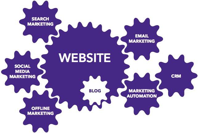 The power of integrated marketing - b2b marketing