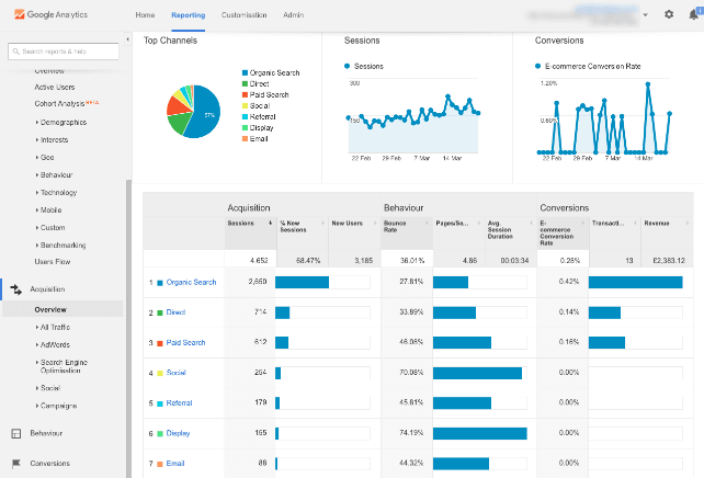 website traffic sources google analytics acquisition